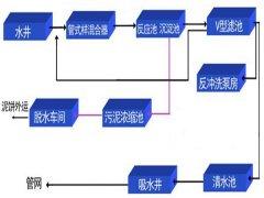 全自动自来水厂自控系统构成方式及功能