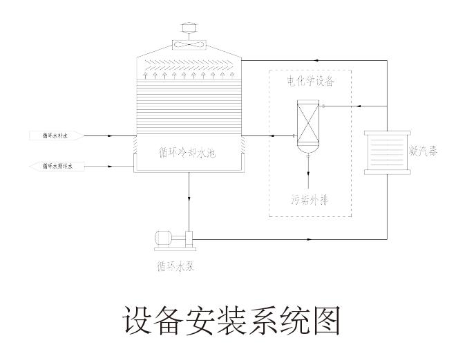 循环水电化学水处理系统